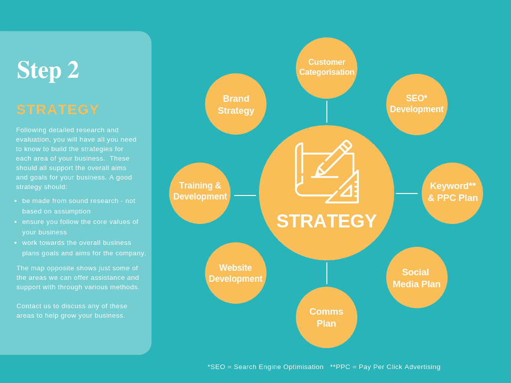 Strategy - Step 2