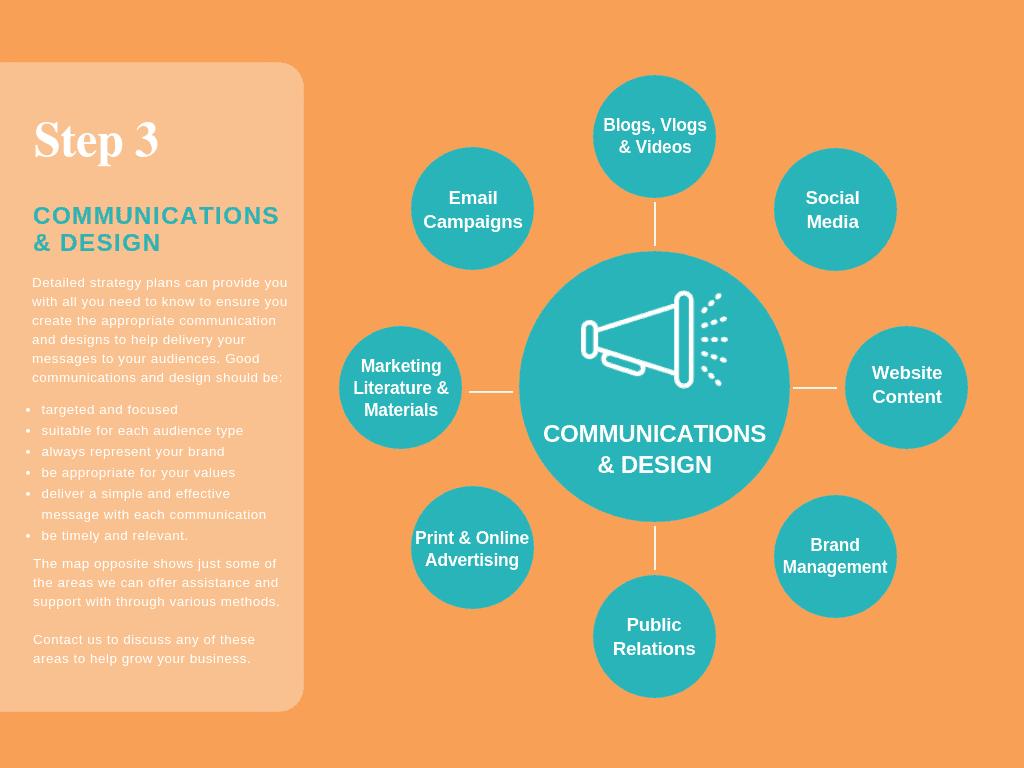 Step 3 Comms & Design